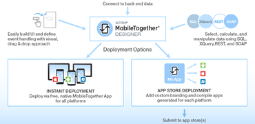Altova MobileTogether 2.0 released