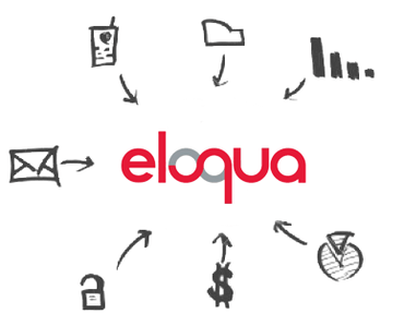 CData Eloqua Drivers released