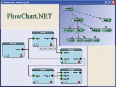 FlowChart.NET adds FractalLayout algorithm
