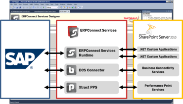 Seamless Connection between SAP and SharePoint