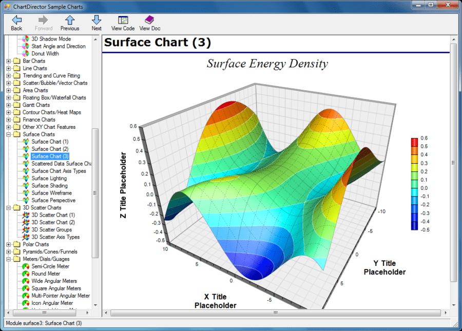 Screenshot of ChartDirector (英語版)