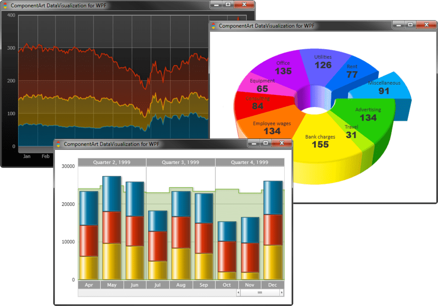 Screenshot of ComponentArt Charting for WPF(英語版)