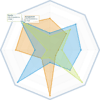 Radar Charts: Enrich your dashboards with radar charts to display in a compact way and compare a variety of key performance indicators (KPIs) with compact and easy reading with multiple data point tool tips.