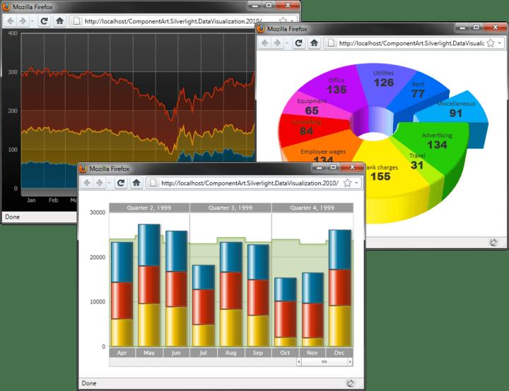 ComponentArt Charting for Silverlight(英語版) について: 先進の高性能ユーザインタフェースをSilverlightベースのリッチインターネットApplicationsに提供される総合スイート。
