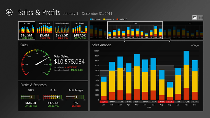 About ComponentArt Data Visualization for .NET Ultimate: Build digital dashboards and data analysis applications.