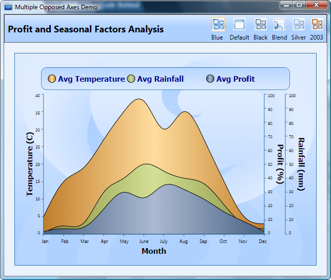 About Syncfusion Essential Chart for WPF: Add business charts to your WPF applications.