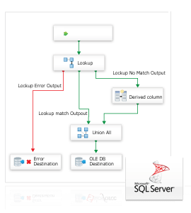SSIS Data Flow Source & Destination for PowerShell