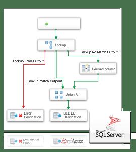SSIS Data Flow Source & Destination for QuickBooks