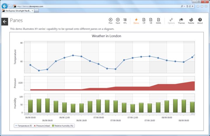 Blazing fast and elegant data visualization.