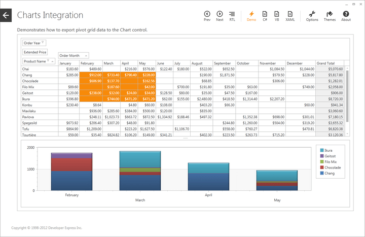 Excel® inspired business intelligence and analytics.