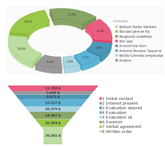 List & Label Charts: You can choose from pie charts, bar charts (vertical and horizontal), donut , funnel, pipeline, and cone charts, octahedrons and line charts. The charts are available as standard versions, in 2D or 3D, with multiple rows of columns, and can be clustered or stacked. You can define colors, add your own labels, and rotate the x-axis labels diagonally for printing. Plus, you can combine line and bar charts, and automatically generate lines of best fit and average lines.
