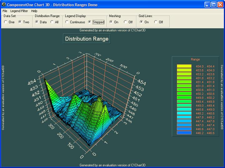 Distribution Ranges: Implement distrubution ranges for your contoured charts