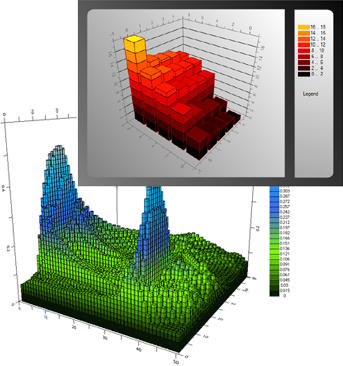 3D Charts: Plot Real 3D Charts with X, Y and Z Values.