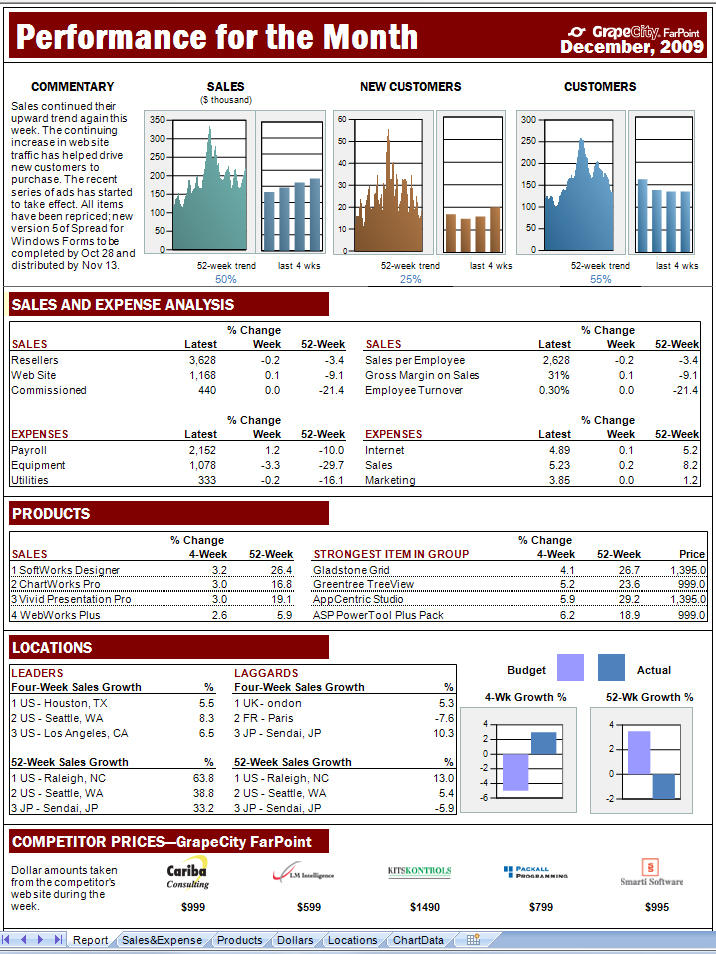 Create Dashboards: Easily create impressive dashboards