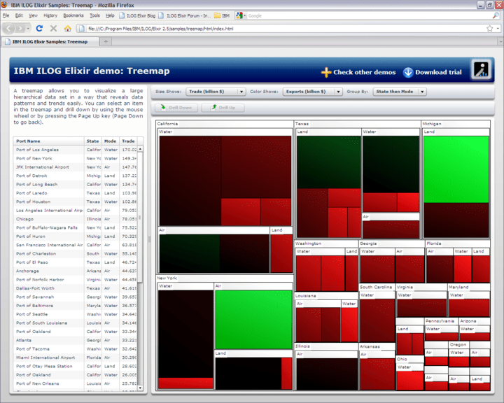 Treemaps: Treemaps are innovative charts for visually detecting trends and outliers in large data sets.