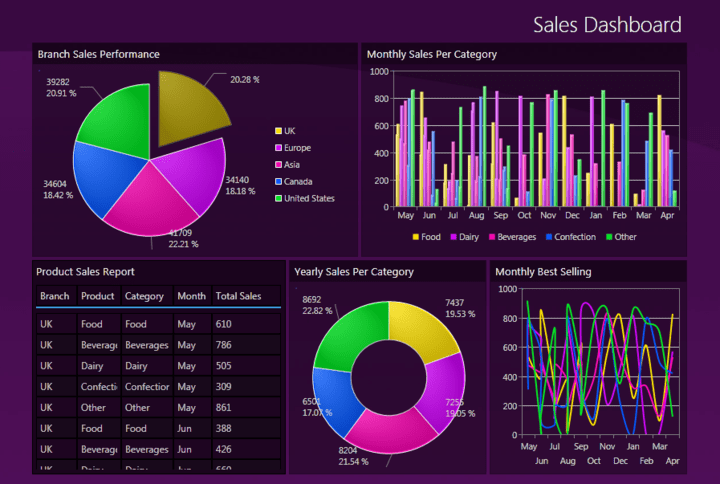 Data Visualization Controls : Intersoft UXChart is a collection of feature-packed advanced charting control for your Silverlight and WPF business applications.