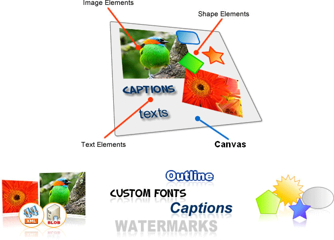 ImageDraw Architecture - Canvas and Elements: ImageDraw controls generate Dynamic Composite Images and the main characters in this scenario are Canvas and Elements. Canvas is a rectangular area intended for drawing Image, Text, and Shape Elements. It plays a key role in the ImageDraw architecture because it governs and determines the final size for the output composite image to be generated. Elements are simple graphical objects which are assembled together to create a composite ima