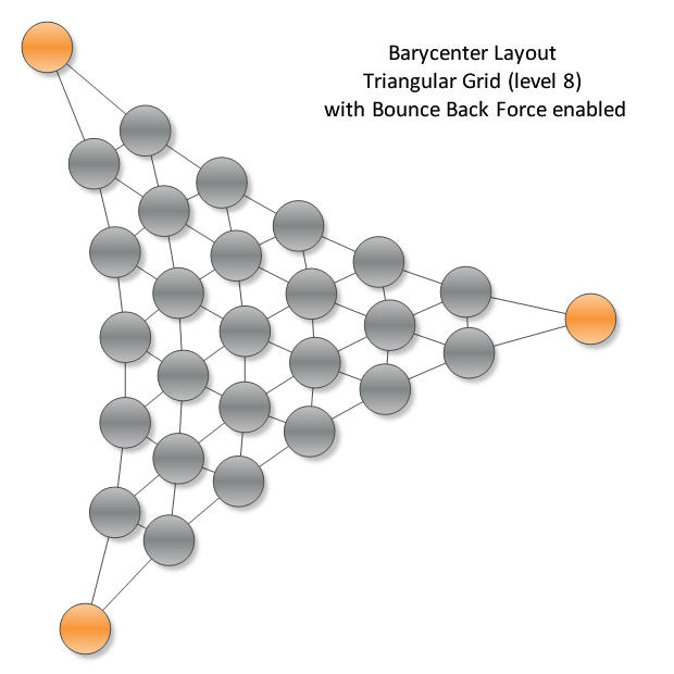 Barycenter Layout - Triangular Grid: The Barycenter Layout is a force directed layout, which splits the input graph vertices in two distinct sets - fixed and free vertices. Fixed vertices are placed at the corners of a strictly convex polygon. By using the barycenter force of the layout, free vertices are then placed in the center of their mass (barycenter).