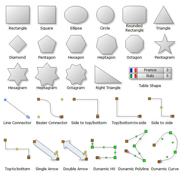 Diagram Basic Shapes: Basic Diagram Shapes are the most commonly used shapes in different types of diagrams and graphs (Org Charts, Block Diagrams, Business specific diagrams etc.). Nevron Diagram for .NET implements a myriad of predefined shapes, which can come handy in many types of diagrams. The predefined shapes are consistently created with the help of shape factories.