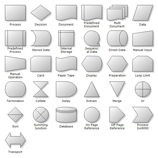 Flow Charting Shapes: Flow Charting Shapes are used for the creation of Flowcharts, Swimlanes, Workflow, Process Flow, BPMN Diagrams etc. Nevron Diagram for .NET implements a myriad of predefined shapes, which can come handy in many types of diagrams. The predefined shapes are consistently created with the help of shape factories.