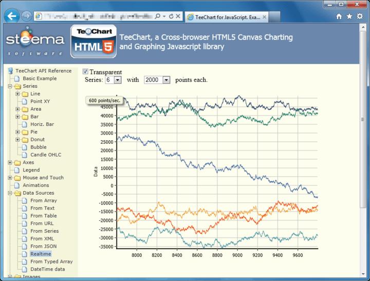 Screenshot of TeeChart for Javascript