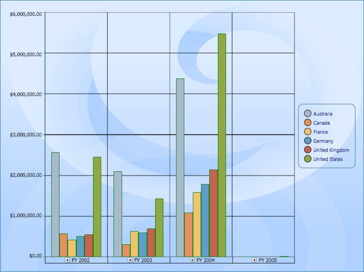 OLAP Chart for WPF: Column Chart in OLAP Chart for WPF